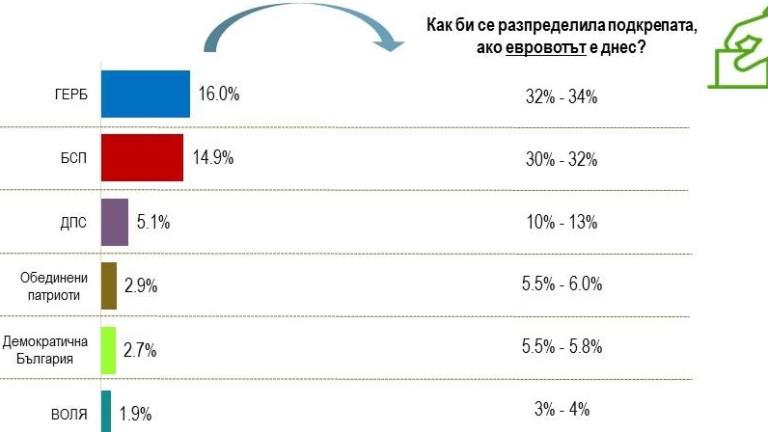 АЛФА РИСЪРЧ: 17% ПОЛОЖИТЕЛНИ СРЕЩУ 45% ОТРИЦАТЕЛНИ ОЦЕНКИ ЗА ПРАВИТЕЛСТВОТО
